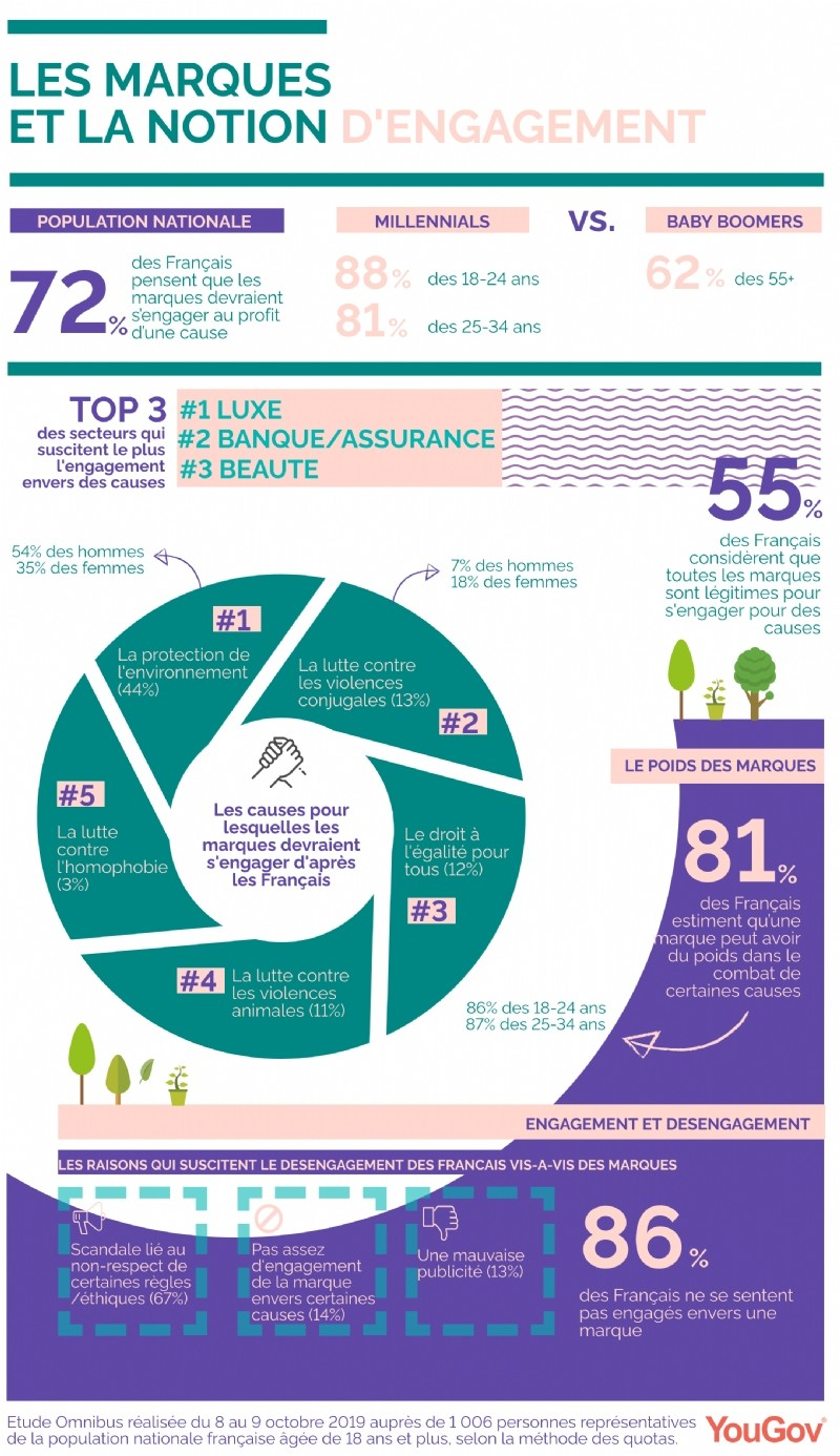 72% des Français pensent que les marques doivent s'engager au profit d'une cause sociale
