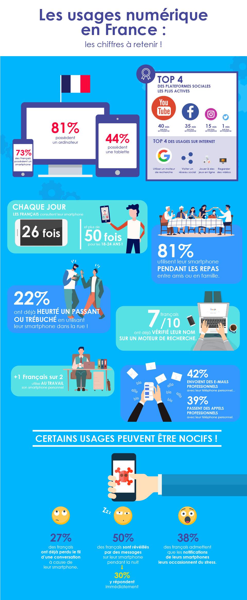[INFOGRAPHIE] Les usages du numérique en France : Les chiffres clés