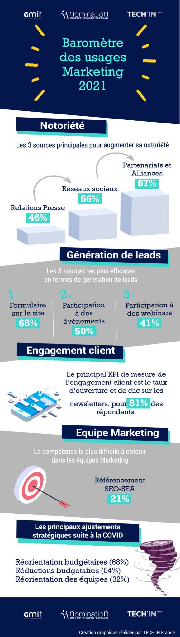 Baromètre des Usages Marketing 2021 en B to B